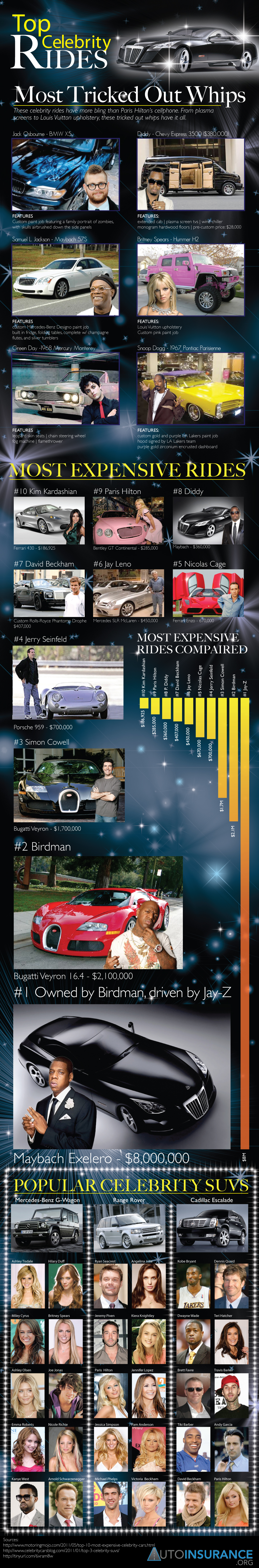 Celebrity Autos