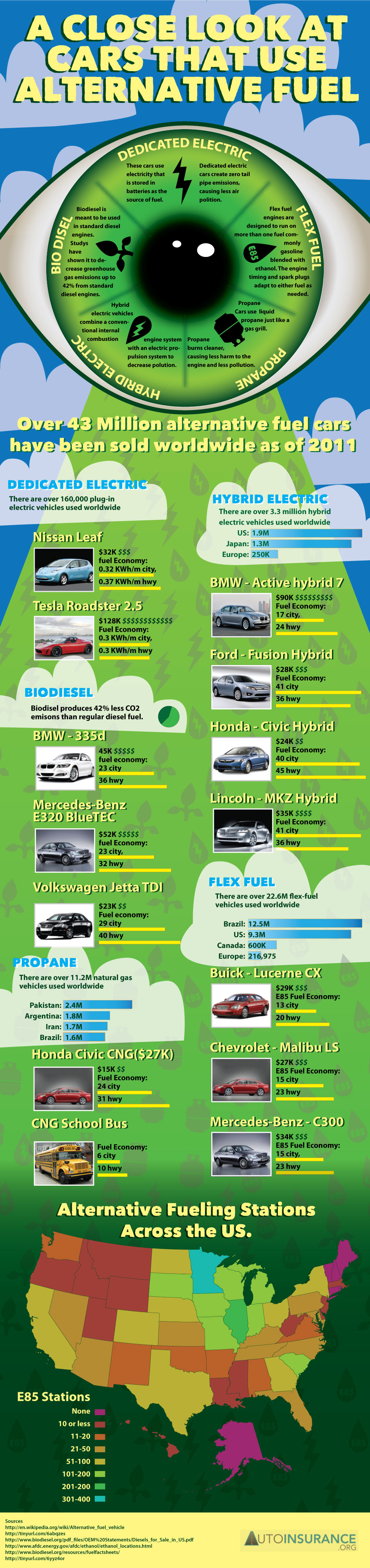 Cars that use alternative fuel