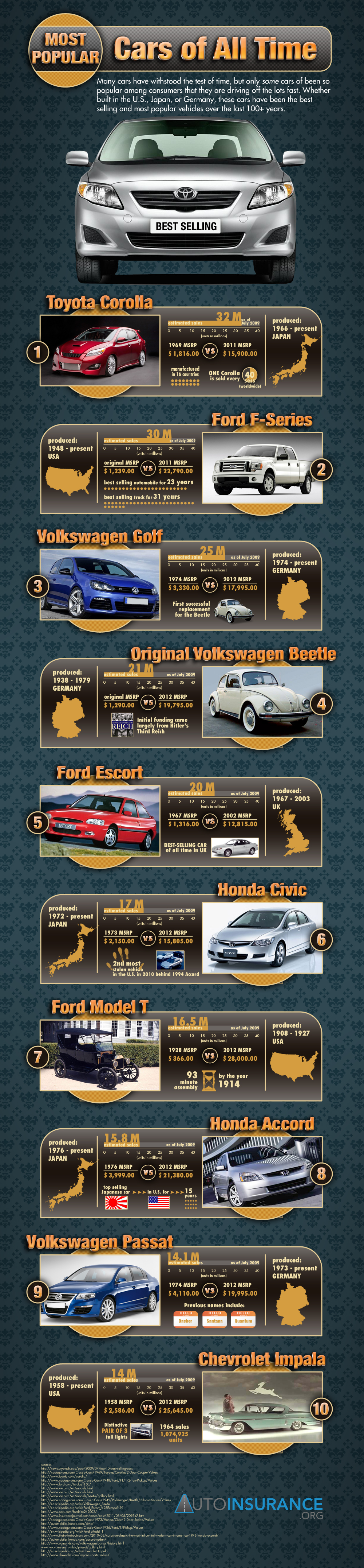 Top 10 Most Popular Cars of All Time